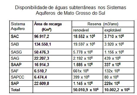 tabela disponibilidade hídrica